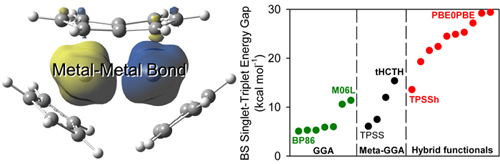 Complexes with a Single Metal-Metal Bond as a Sensitive Probe of Quality of Exchange-Correlation Functionals