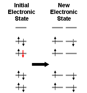 Creating a new electronic state from an existing closed-shell calculation