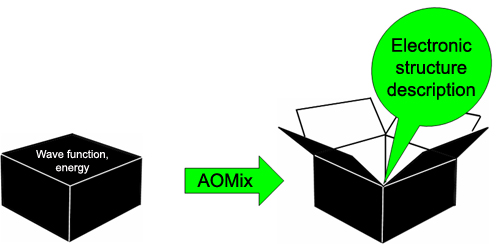 AOMix opens the black box of QM calculations